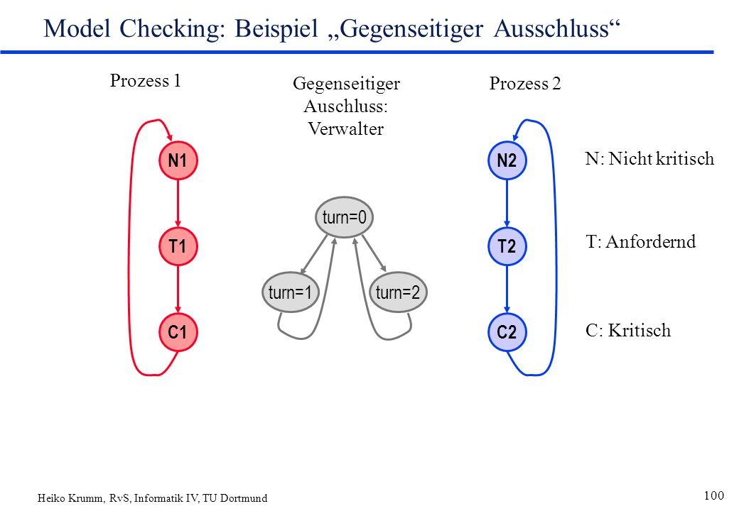 """Heiko Krumm, RvS, Informatik IV, TU Dortmund 100 Model Checking: Beispiel """"Gegenseitiger Ausschluss N1 T1 C1 N2 T2 C2 Prozess 1 Prozess 2 turn=0 turn=1turn=2 Gegenseitiger Auschluss: Verwalter N: Nicht kritisch T: Anfordernd C: Kritisch"""