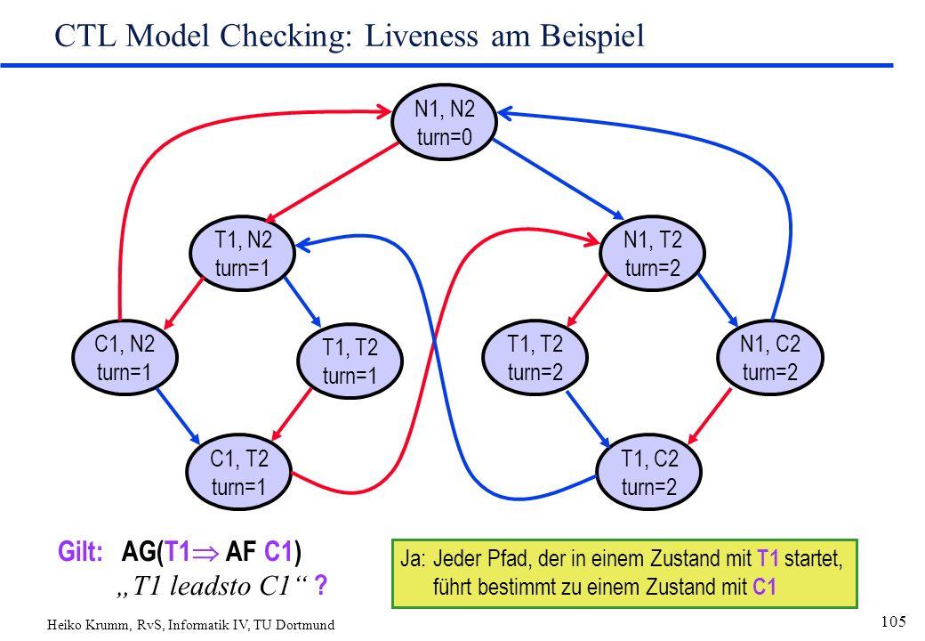 "Heiko Krumm, RvS, Informatik IV, TU Dortmund 105 CTL Model Checking: Liveness am Beispiel N1, N2 turn=0 T1, N2 turn=1 C1, T2 turn=1 T1, T2 turn=1 C1, N2 turn=1 N1, T2 turn=2 T1, C2 turn=2 T1, T2 turn=2 N1, C2 turn=2 Gilt: AG(T1  AF C1) ""T1 leadsto C1 ."