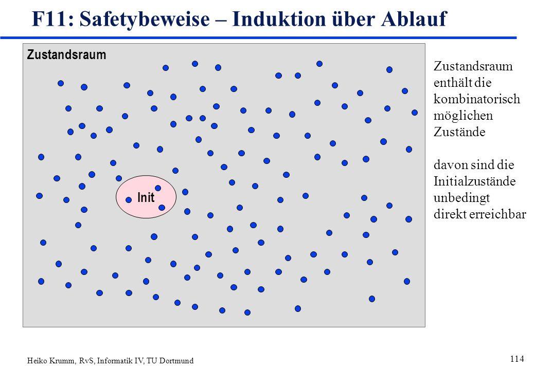 Heiko Krumm, RvS, Informatik IV, TU Dortmund 114 Zustandsraum Init F11: Safetybeweise – Induktion über Ablauf Zustandsraum enthält die kombinatorisch möglichen Zustände davon sind die Initialzustände unbedingt direkt erreichbar