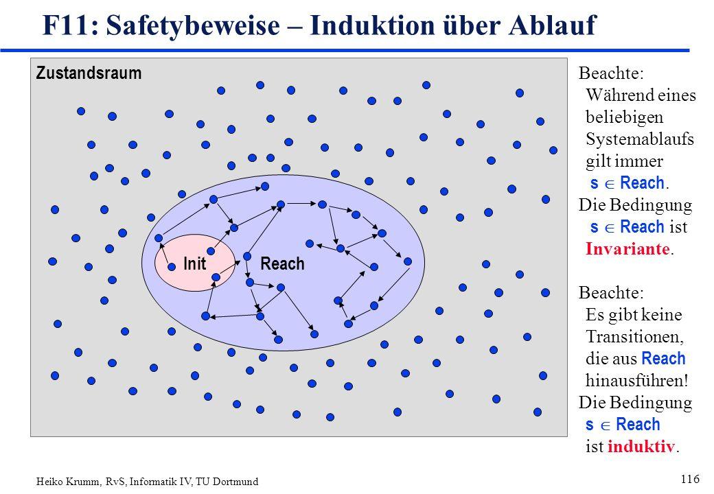 Heiko Krumm, RvS, Informatik IV, TU Dortmund 116 Zustandsraum Reach Init F11: Safetybeweise – Induktion über Ablauf Beachte: Während eines beliebigen Systemablaufs gilt immer s  Reach.