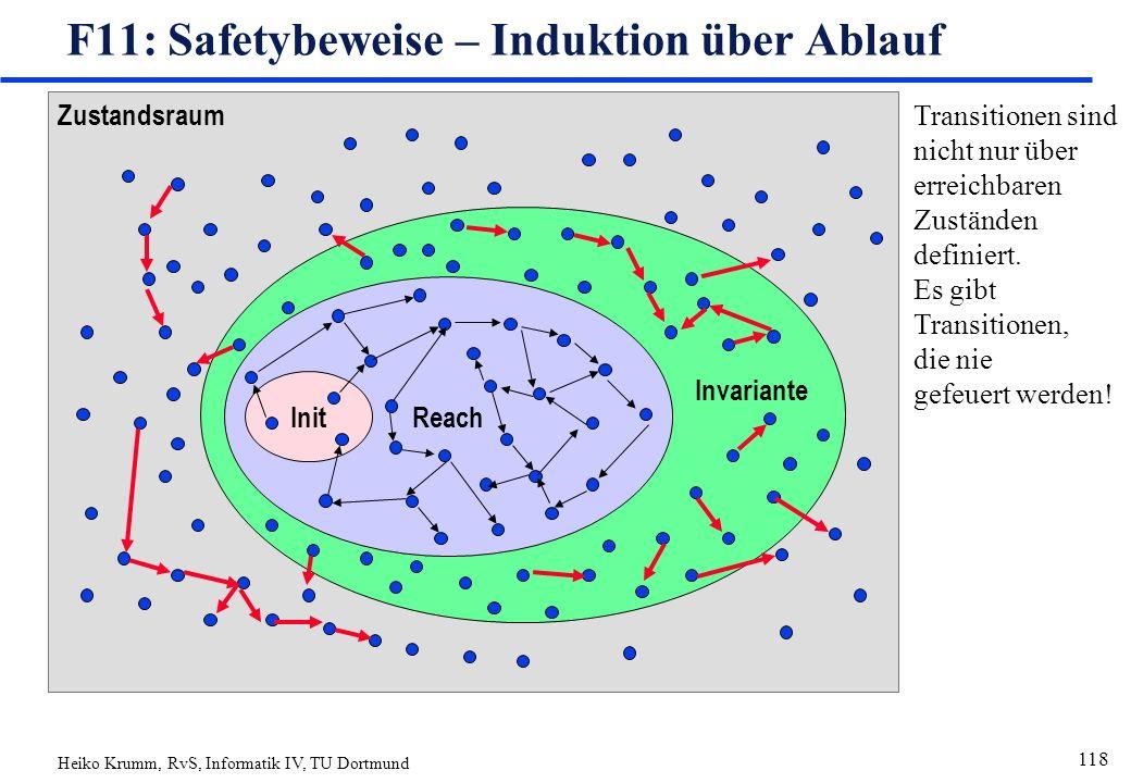 Heiko Krumm, RvS, Informatik IV, TU Dortmund 118 Zustandsraum Reach Init F11: Safetybeweise – Induktion über Ablauf Invariante Transitionen sind nicht nur über erreichbaren Zuständen definiert.