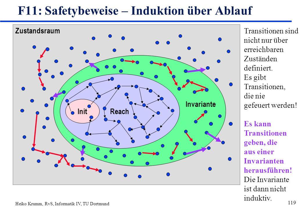 Heiko Krumm, RvS, Informatik IV, TU Dortmund 119 Zustandsraum Reach Init F11: Safetybeweise – Induktion über Ablauf Invariante Transitionen sind nicht nur über erreichbaren Zuständen definiert.
