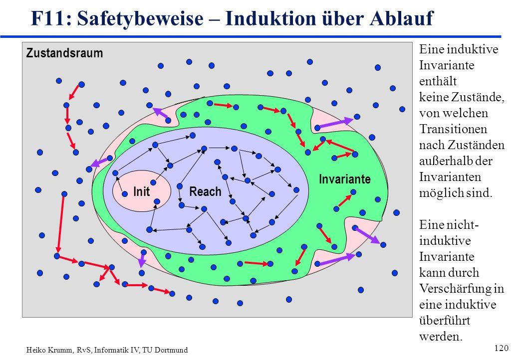 Heiko Krumm, RvS, Informatik IV, TU Dortmund 120 Zustandsraum Reach Init F11: Safetybeweise – Induktion über Ablauf Invariante Eine induktive Invariante enthält keine Zustände, von welchen Transitionen nach Zuständen außerhalb der Invarianten möglich sind.