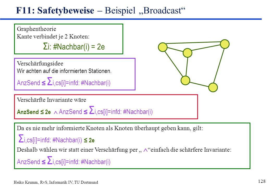 """Heiko Krumm, RvS, Informatik IV, TU Dortmund 128 F11: Safetybeweise – Beispiel """"Broadcast Graphentheorie Kante verbindet je 2 Knoten: Σ i: #Nachbar(i) = 2e Verschärfungsidee Wir achten auf die informierten Stationen."""