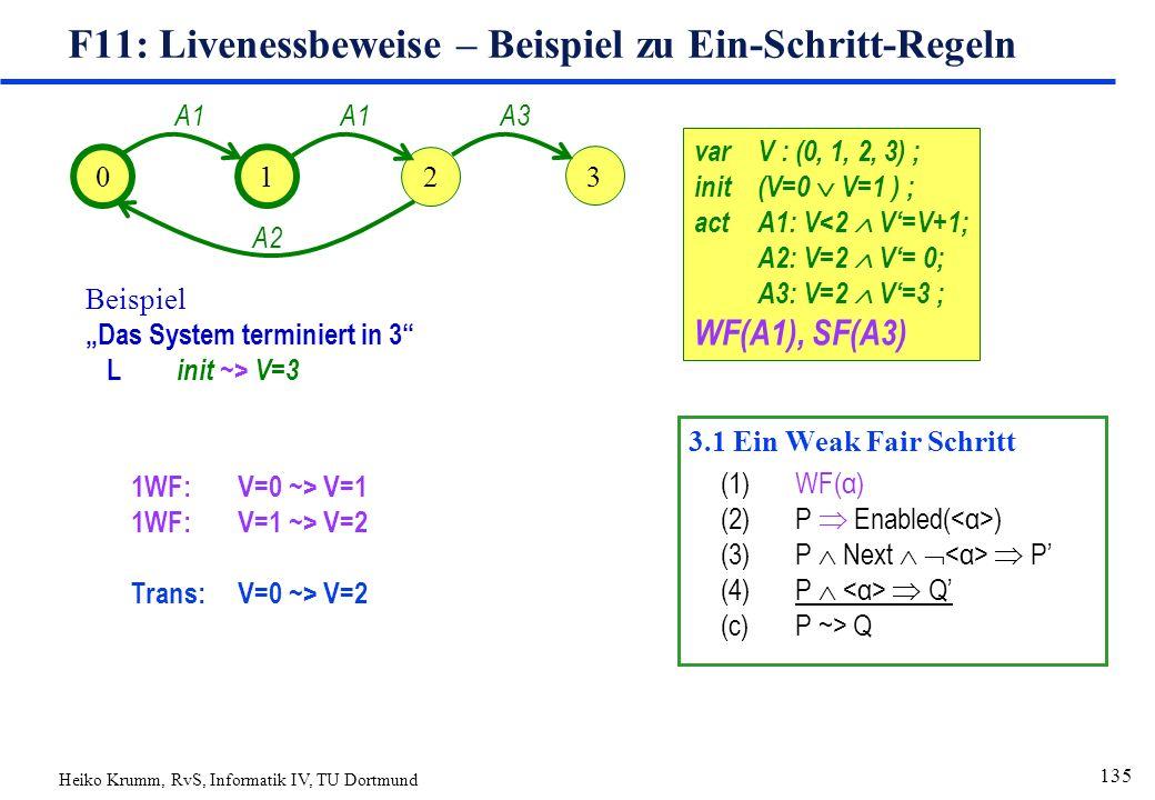 """Heiko Krumm, RvS, Informatik IV, TU Dortmund 135 F11: Livenessbeweise – Beispiel zu Ein-Schritt-Regeln 1WF:V=0 ~> V=1 1WF:V=1 ~> V=2 Trans:V=0 ~> V=2 varV : (0, 1, 2, 3) ; init(V=0  V=1 ) ; actA1: V<2  V'=V+1; A2: V=2  V'= 0; A3: V=2  V'=3 ; WF(A1), SF(A3) 01 2 A1 A2 3 A3 Beispiel """"Das System terminiert in 3 L init ~> V=3 3.1 Ein Weak Fair Schritt (1)WF(α) (2)P  Enabled( ) (3)P  Next    P' (4)P   Q' (c)P ~> Q"""