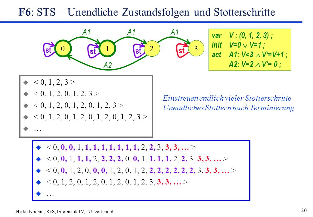 Heiko Krumm, RvS, Informatik IV, TU Dortmund 20 F6: STS – Unendliche Zustandsfolgen und Stotterschritte u u … varV : (0, 1, 2, 3) ; initV=0  V=1 ; actA1: V<3  V'=V+1 ; A2: V=2  V'= 0 ; 01 2 A1 A2 3 A1 u u … st Einstreuen endlich vieler Stotterschritte Unendliches Stottern nach Terminierung