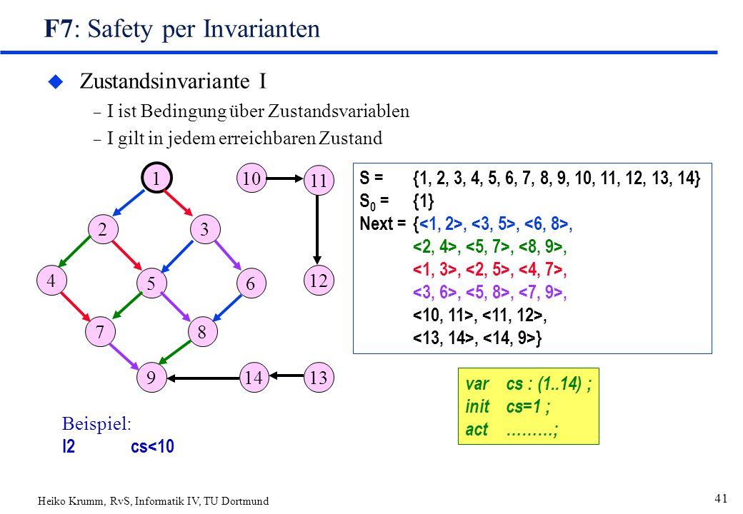 Heiko Krumm, RvS, Informatik IV, TU Dortmund 41 F7: Safety per Invarianten u Zustandsinvariante I – I ist Bedingung über Zustandsvariablen – I gilt in jedem erreichbaren Zustand Beispiel: I2cs<10 1 23 4 56 7 8 9 S = {1, 2, 3, 4, 5, 6, 7, 8, 9, 10, 11, 12, 13, 14} S 0 = {1} Next ={,,,,,,,,,,,,,,, } 10 11 12 1314 varcs : (1..14) ; initcs=1 ; act………;