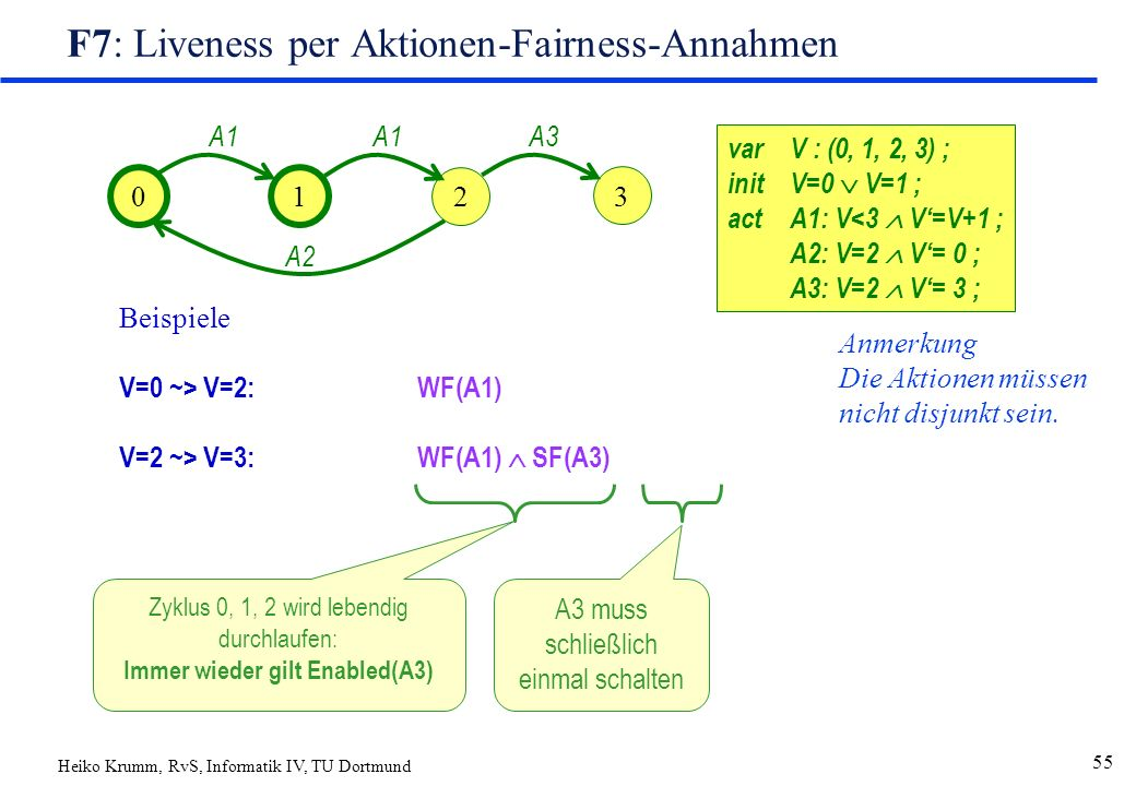 Heiko Krumm, RvS, Informatik IV, TU Dortmund 55 F7: Liveness per Aktionen-Fairness-Annahmen varV : (0, 1, 2, 3) ; initV=0  V=1 ; actA1: V<3  V'=V+1 ; A2: V=2  V'= 0 ; A3: V=2  V'= 3 ; 01 2 A1 A2 3 A3 Beispiele V=0 ~> V=2:WF(A1) V=2 ~> V=3:WF(A1)  SF(A3) Anmerkung Die Aktionen müssen nicht disjunkt sein.