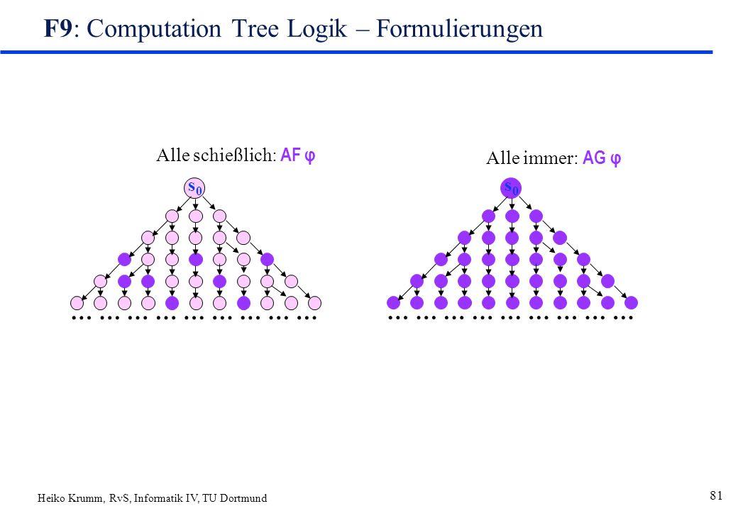Heiko Krumm, RvS, Informatik IV, TU Dortmund 81 F9: Computation Tree Logik – Formulierungen ……………………… s0s0 ……………………… s0s0 Alle schießlich: AF φ Alle immer: AG φ