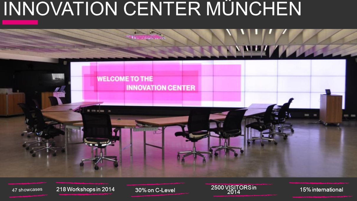 INNOVATION CENTER MÜNCHEN 218 Workshops in 2014 15% international 2500 VISITORS in 2014 30% on C-Level 47 showcases