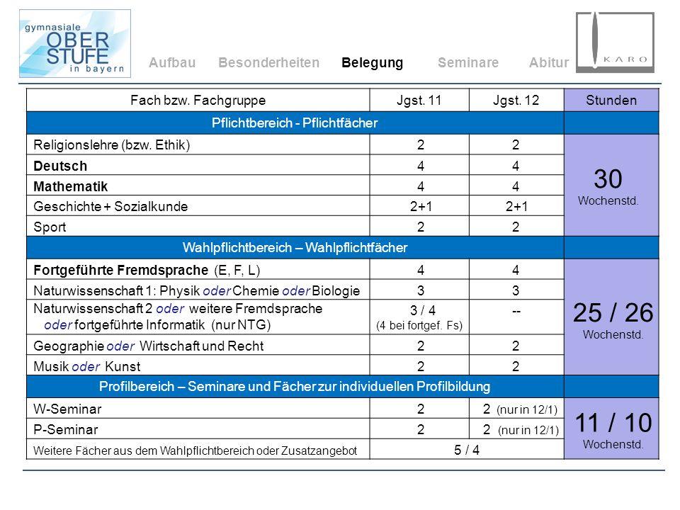 AufbauBesonderheitenBelegungSeminareAbitur Fach bzw. FachgruppeJgst. 11Jgst. 12Stunden Pflichtbereich - Pflichtfächer Wahlpflichtbereich – Wahlpflicht