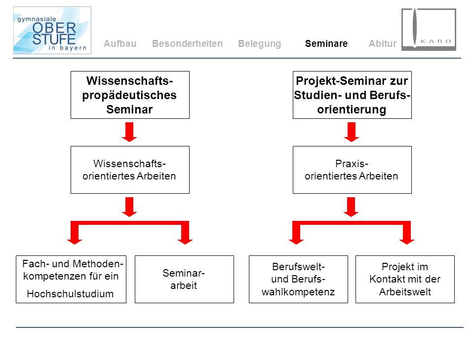 AufbauBesonderheitenBelegungSeminareAbitur Wissenschafts- propädeutisches Seminar Projekt-Seminar zur Studien- und Berufs- orientierung Praxis- orient
