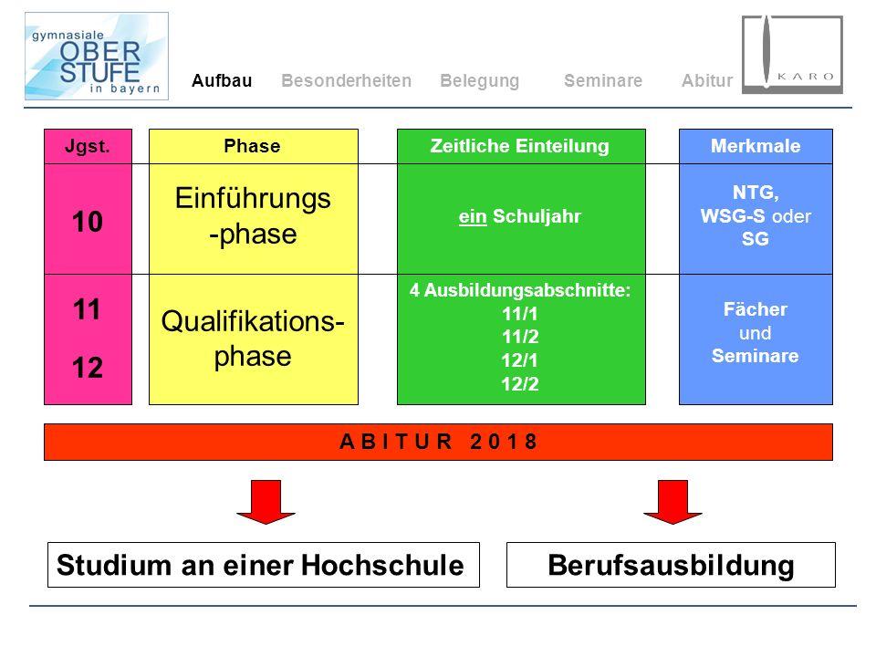 Jgst. 10 11 12 Zeitliche Einteilung ein Schuljahr 4 Ausbildungsabschnitte: 11/1 11/2 12/1 12/2 Phase Einführungs -phase Qualifikations- phase Merkmale