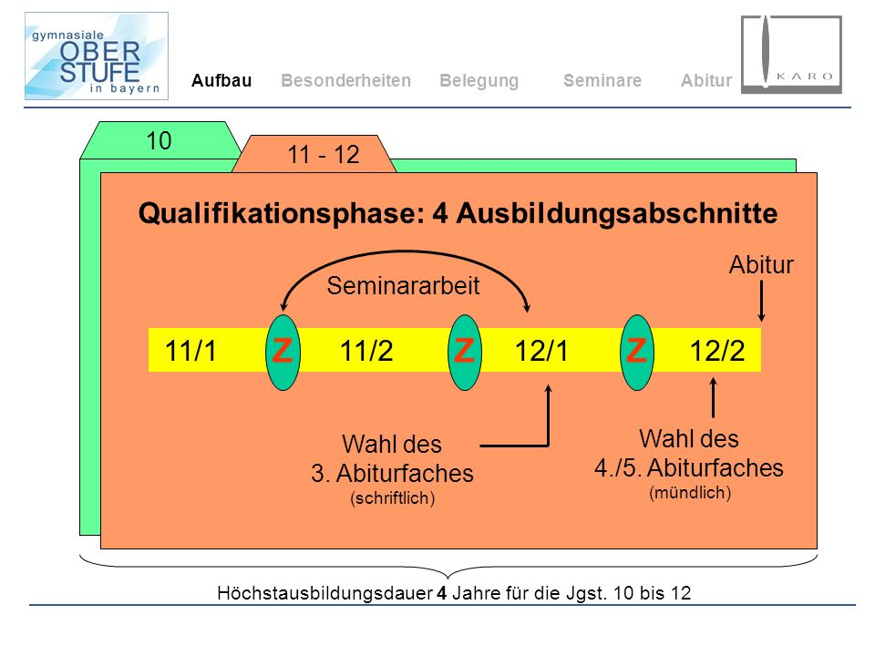 AufbauBesonderheitenBelegungSeminareAbitur 10 11 - 12 Qualifikationsphase: 4 Ausbildungsabschnitte 11/111/212/112/2 ZZZ Abitur Seminararbeit Wahl des