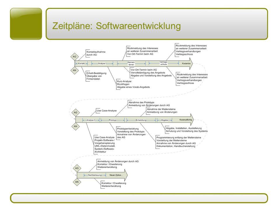 Zeitpläne: Softwareentwicklung