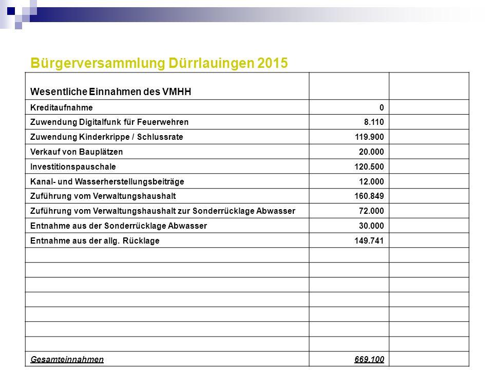 Wesentliche Einnahmen des VMHH Kreditaufnahme0 Zuwendung Digitalfunk für Feuerwehren8.110 Zuwendung Kinderkrippe / Schlussrate119.900 Verkauf von Baup