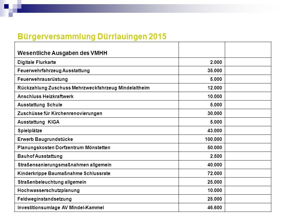 Bürgerversammlung Dürrlauingen 2015 Wesentliche Ausgaben des VMHH Digitale Flurkarte2.000 Feuerwehrfahrzeug Ausstattung35.000 Feuerwehrausrüstung5.000