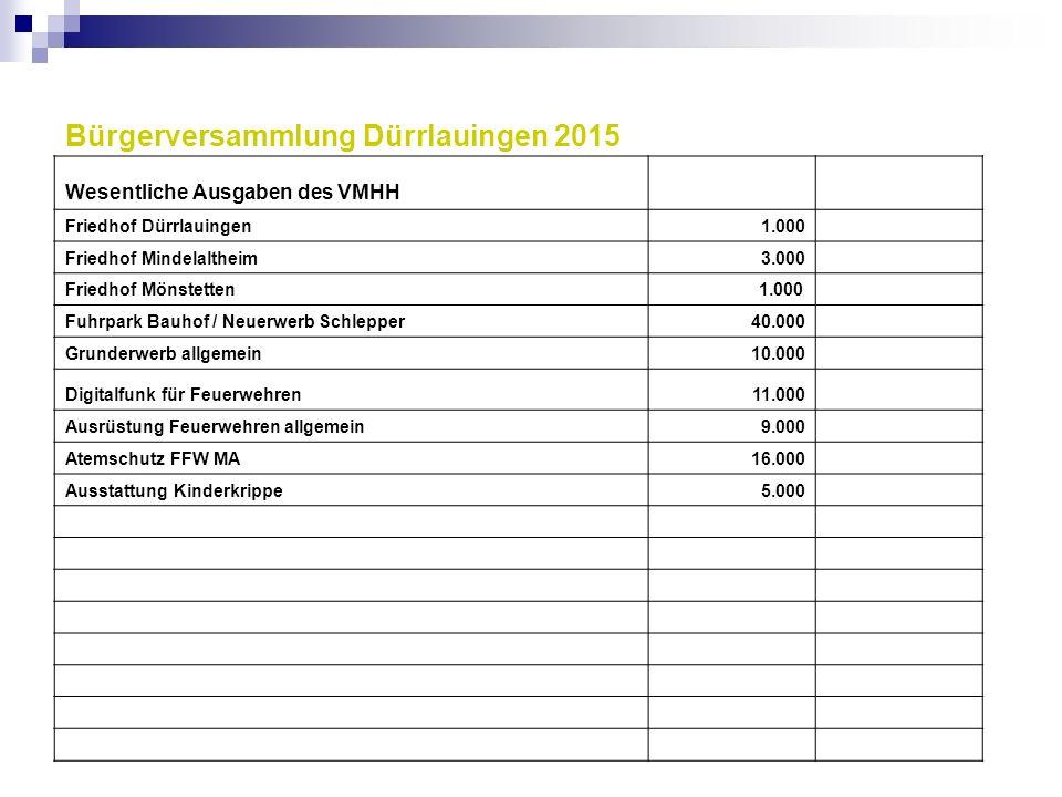 Bürgerversammlung Dürrlauingen 2015 Wesentliche Ausgaben des VMHH Friedhof Dürrlauingen1.000 Friedhof Mindelaltheim3.000 Friedhof Mönstetten 1.000 Fuh