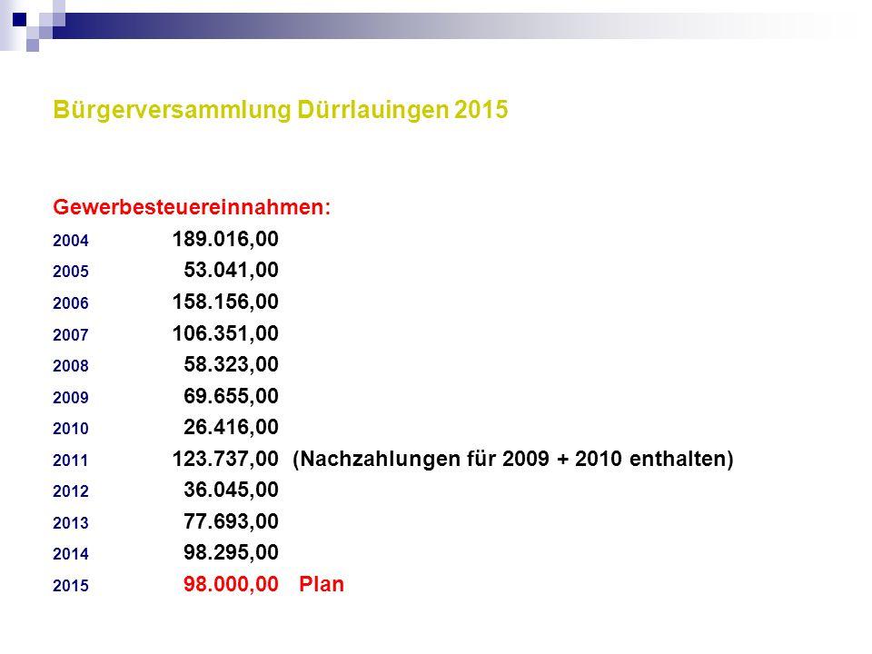 Bürgerversammlung Dürrlauingen 2015 Gewerbesteuereinnahmen: 2004 189.016,00 2005 53.041,00 2006 158.156,00 2007 106.351,00 2008 58.323,00 2009 69.655,