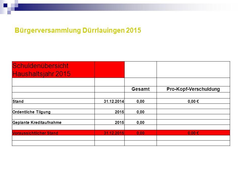 Bürgerversammlung Dürrlauingen 2015 Schuldenübersicht Haushaltsjahr 2015 GesamtPro-Kopf-Verschuldung Stand31.12.20140,000,00 € Ordentliche Tilgung2015