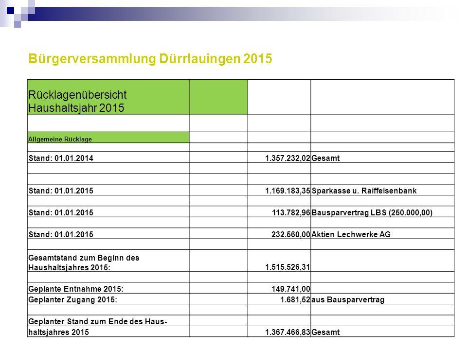 Bürgerversammlung Dürrlauingen 2015 Rücklagenübersicht Haushaltsjahr 2015 Allgemeine Rücklage Stand: 01.01.2014 1.357.232,02Gesamt Stand: 01.01.2015 1