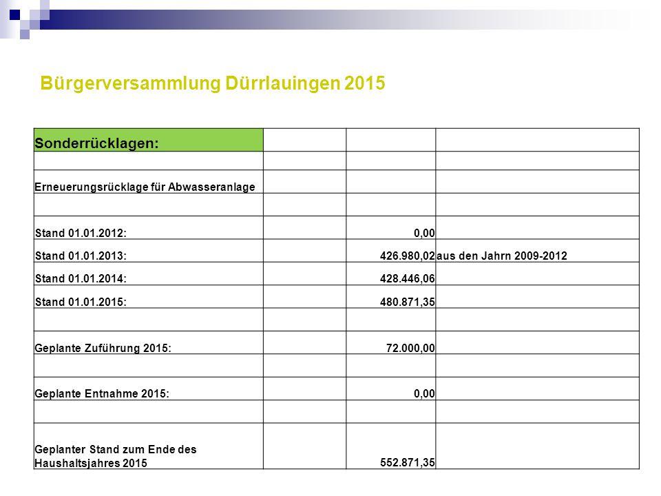 Bürgerversammlung Dürrlauingen 2015 Sonderrücklagen: Erneuerungsrücklage für Abwasseranlage Stand 01.01.2012: 0,00 Stand 01.01.2013: 426.980,02aus den