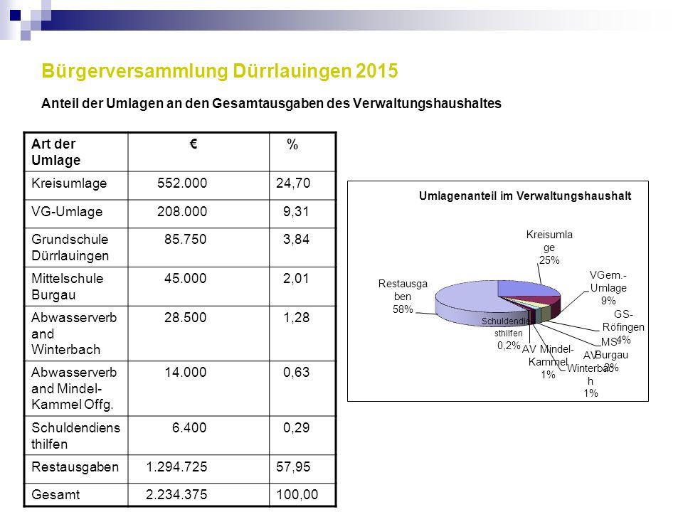 Bürgerversammlung Dürrlauingen 2015 Anteil der Umlagen an den Gesamtausgaben des Verwaltungshaushaltes Art der Umlage € % Kreisumlage 552.00024,70 VG-