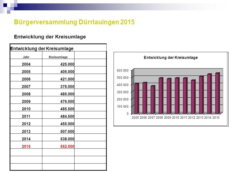 Bürgerversammlung Dürrlauingen 2015 Entwicklung der Kreisumlage Entwicklung der Kreisumlage JahrKreisumlage 2004425.000 2005405.000 2006421.000 200737