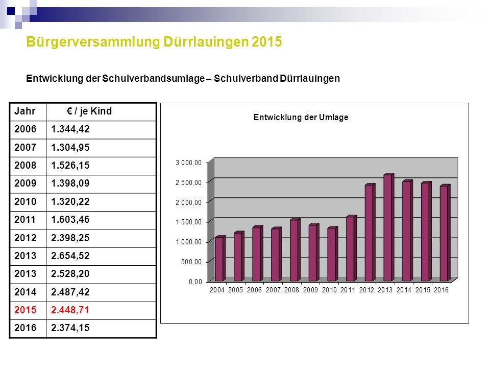 Bürgerversammlung Dürrlauingen 2015 Entwicklung der Schulverbandsumlage – Schulverband Dürrlauingen Jahr € / je Kind 20061.344,42 20071.304,95 20081.5