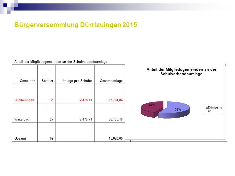 Bürgerversammlung Dürrlauingen 2015 Anteil der Mitgliedsgemeinden an der Schulverbandsumlage GemeindeSchülerUmlage pro SchülerGesamtumlage Dürrlauinge