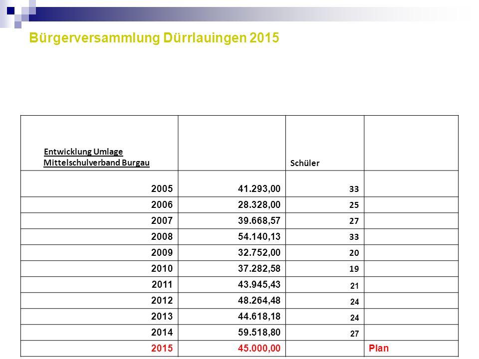 Bürgerversammlung Dürrlauingen 2015 Entwicklung Umlage Mittelschulverband Burgau Schüler 200541.293,00 33 200628.328,00 25 200739.668,57 27 200854.140