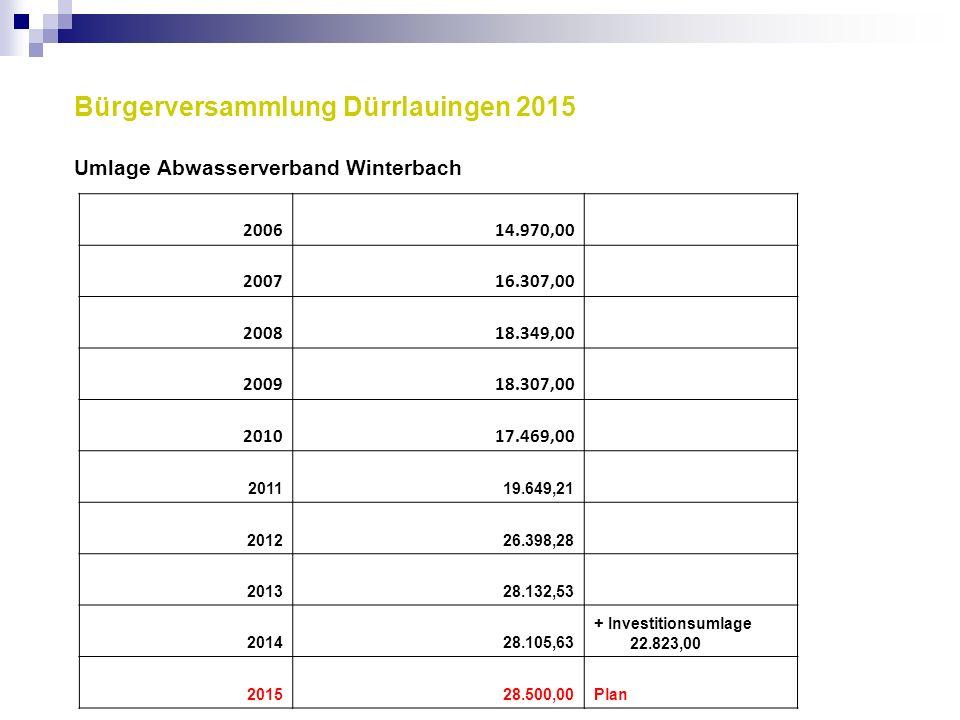 Bürgerversammlung Dürrlauingen 2015 Umlage Abwasserverband Winterbach 200614.970,00 200716.307,00 200818.349,00 200918.307,00 201017.469,00 201119.649