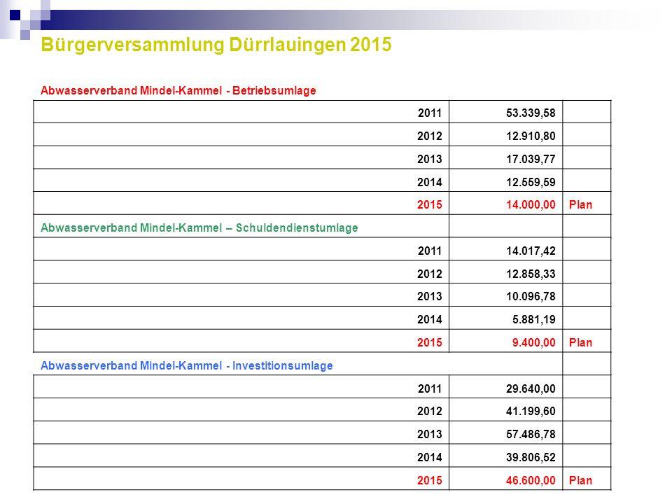 Bürgerversammlung Dürrlauingen 2015 Abwasserverband Mindel-Kammel - Betriebsumlage 201153.339,58 201212.910,80 201317.039,77 201412.559,59 201514.000,