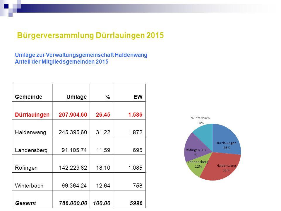 Bürgerversammlung Dürrlauingen 2015 Umlage zur Verwaltungsgemeinschaft Haldenwang Anteil der Mitgliedsgemeinden 2015 GemeindeUmlage%EW Dürrlauingen207
