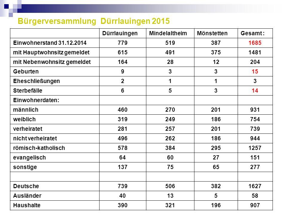 Bürgerversammlung Dürrlauingen 2015 DürrlauingenMindelaltheimMönstettenGesamt : Einwohnerstand 31.12.20147795193871685 mit Hauptwohnsitz gemeldet61549
