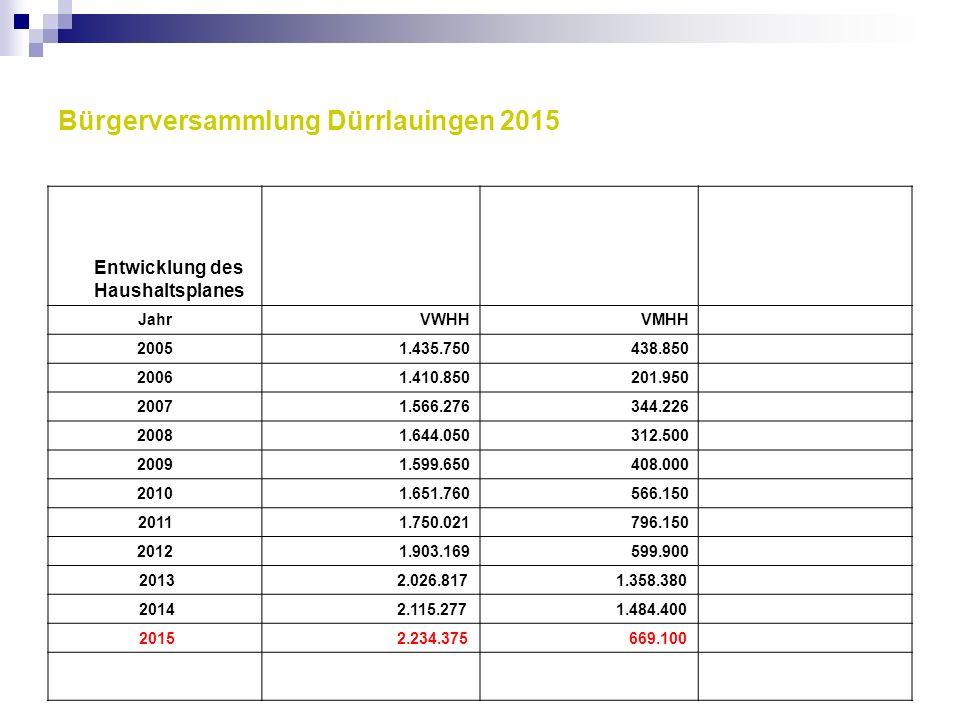 Bürgerversammlung Dürrlauingen 2015 Entwicklung des Haushaltsplanes JahrVWHHVMHH 20051.435.750438.850 20061.410.850201.950 20071.566.276344.226 20081.