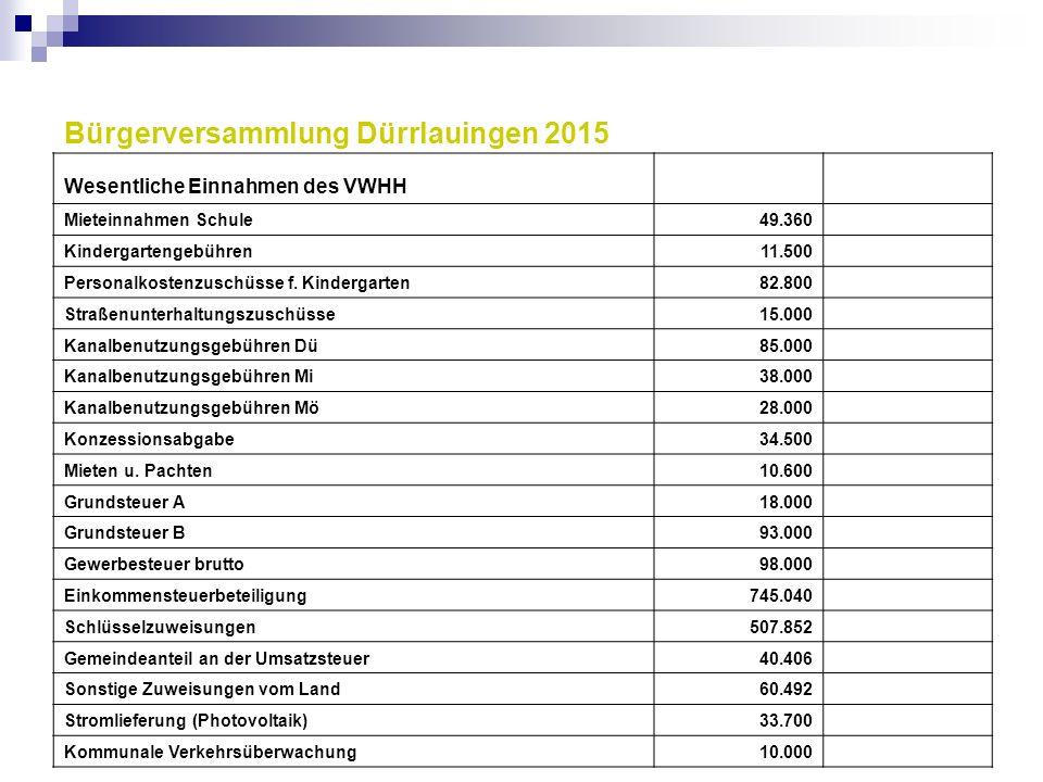 Bürgerversammlung Dürrlauingen 2015 Wesentliche Einnahmen des VWHH Mieteinnahmen Schule49.360 Kindergartengebühren11.500 Personalkostenzuschüsse f. Ki