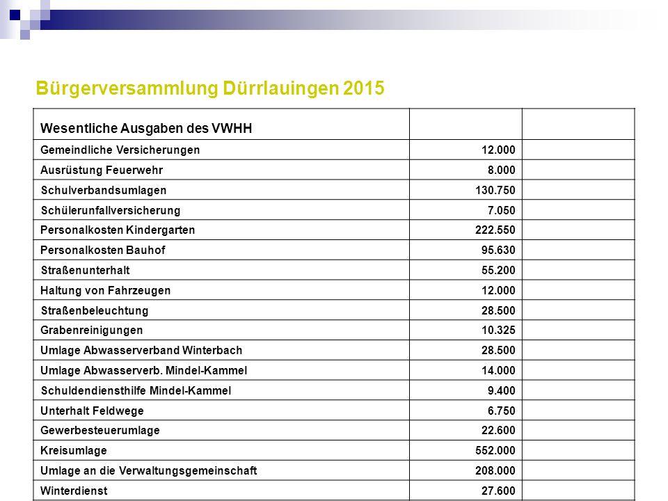 Wesentliche Ausgaben des VWHH Gemeindliche Versicherungen12.000 Ausrüstung Feuerwehr8.000 Schulverbandsumlagen130.750 Schülerunfallversicherung7.050 P