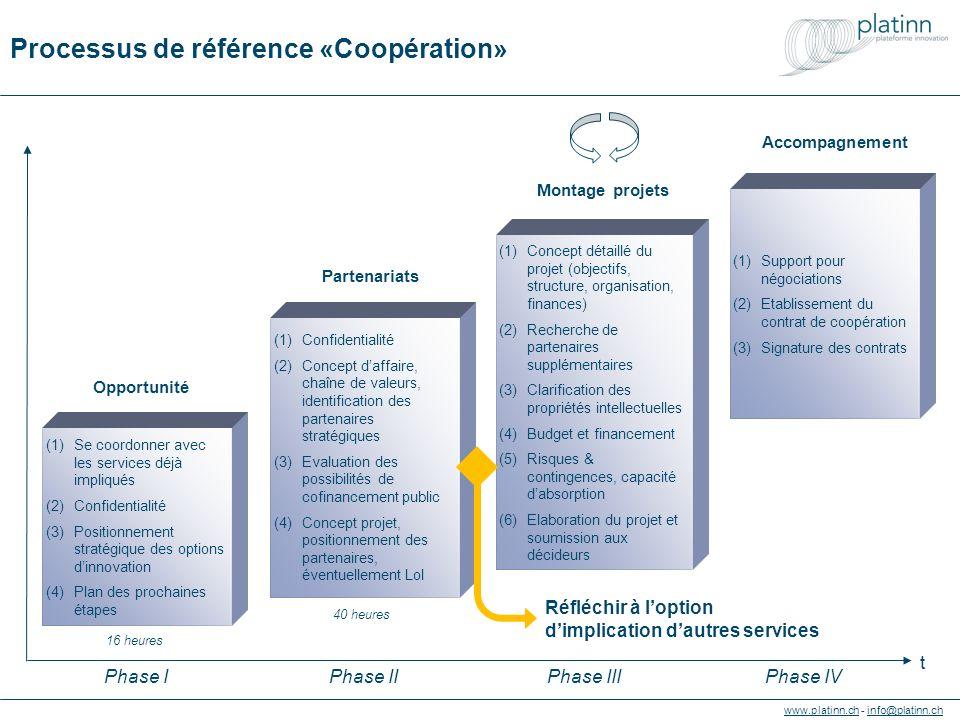 www.platinn.chwww.platinn.ch - info@platinn.chinfo@platinn.ch Processus de référence «Coopération» Accompagnement (1)Confidentialité (2)Concept d'affaire, chaîne de valeurs, identification des partenaires stratégiques (3)Evaluation des possibilités de cofinancement public (4)Concept projet, positionnement des partenaires, éventuellement LoI (1)Concept détaillé du projet (objectifs, structure, organisation, finances) (2)Recherche de partenaires supplémentaires (3)Clarification des propriétés intellectuelles (4)Budget et financement (5)Risques & contingences, capacité d'absorption (6)Elaboration du projet et soumission aux décideurs (1)Support pour négociations (2)Etablissement du contrat de coopération (3)Signature des contrats Partenariats Montage projets (1)Se coordonner avec les services déjà impliqués (2)Confidentialité (3)Positionnement stratégique des options d'innovation (4)Plan des prochaines étapes Opportunité 40 heures 16 heures Réfléchir à l'option d'implication d'autres services t Phase IPhase IIIPhase IVPhase II
