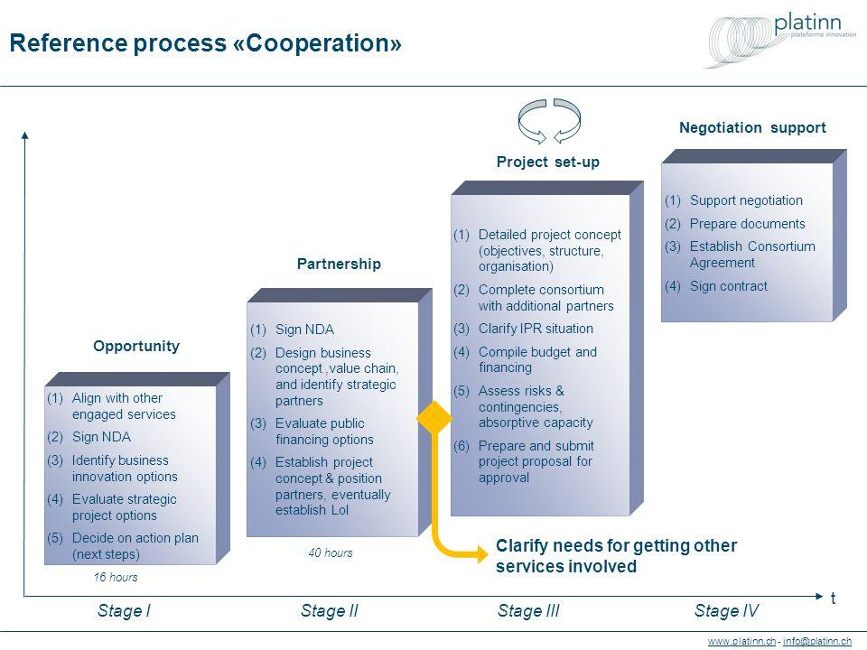 www.platinn.chwww.platinn.ch - info@platinn.chinfo@platinn.ch Structure des services de coaching Antennes cantonales Opportunité (marché) Opportunité (partenariat) Opportunité (performance) Opportunité (financement) Déploiement & accompa- gnement Accompa- gnement Alignement management Alignement gestion financière Phase IPhase III Phase II Phase IV Architecture d'affaires & stratégie d'implémentation Partenariats Design organisationnel & plan d'actions Préparation du dossier Application & validation Montage projets Projets de réalisation & actions de changement Mises en relation & transactions Affaires Coopération Organisation Finance = Réfléchir à l'option d'implication d'autres services Services de coaching
