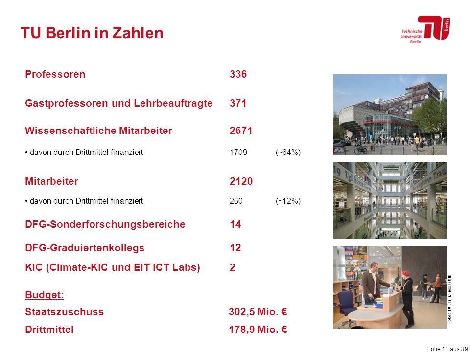 Folie 11 aus 39 TU Berlin in Zahlen Professoren336 Gastprofessoren und Lehrbeauftragte371 Wissenschaftliche Mitarbeiter2671 davon durch Drittmittel fi