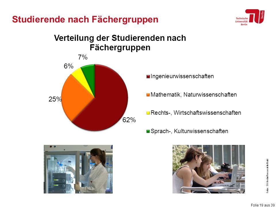 Folie 19 aus 39 Studierende nach Fächergruppen Fotos: TU Berlin/Pressestelle/Dahl