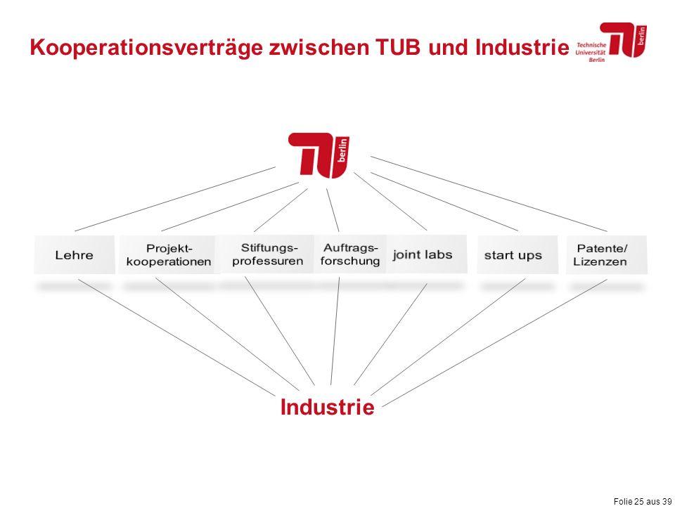Folie 25 aus 39 Industrie Kooperationsverträge zwischen TUB und Industrie