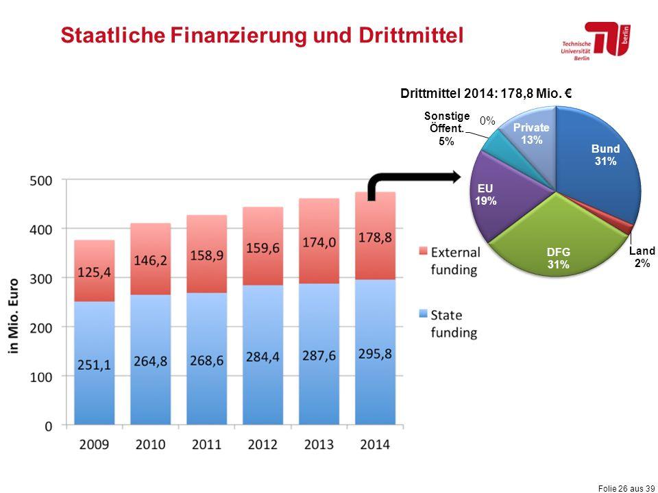 Folie 26 aus 39 Staatliche Finanzierung und Drittmittel Drittmittel 2014: 178,8 Mio. €
