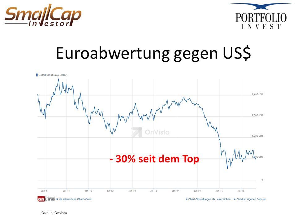 Euroabwertung gegen US$ Quelle: Onvista - 30% seit dem Top