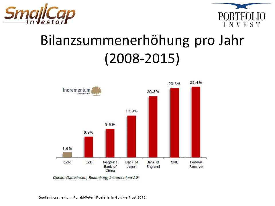 Bilanzsummenerhöhung pro Jahr (2008-2015) Quelle: Incrementum, Ronald-Peter Stoeferle, In Gold we Trust 2015