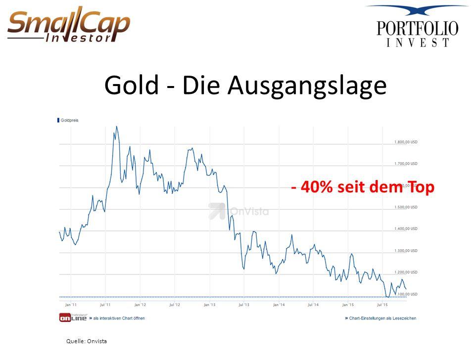 Gold im Vermögensklassenvergleich Quelle: Incrementum, Ronald-Peter Stoeferle, In Gold we Trust 2015