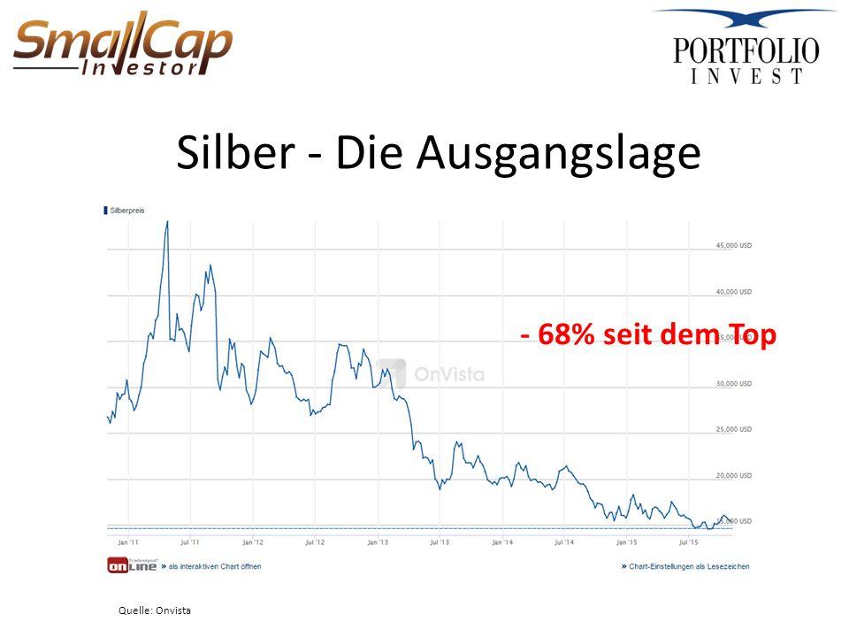Silber - Die Ausgangslage Quelle: Onvista - 68% seit dem Top