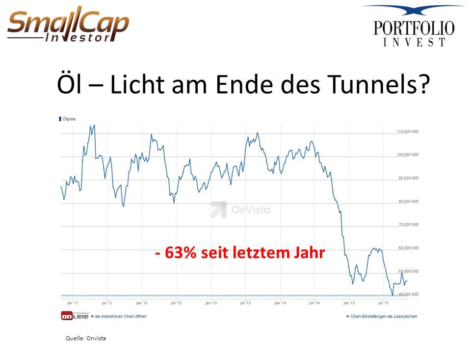 Öl – Licht am Ende des Tunnels Quelle: Onvista - 63% seit letztem Jahr