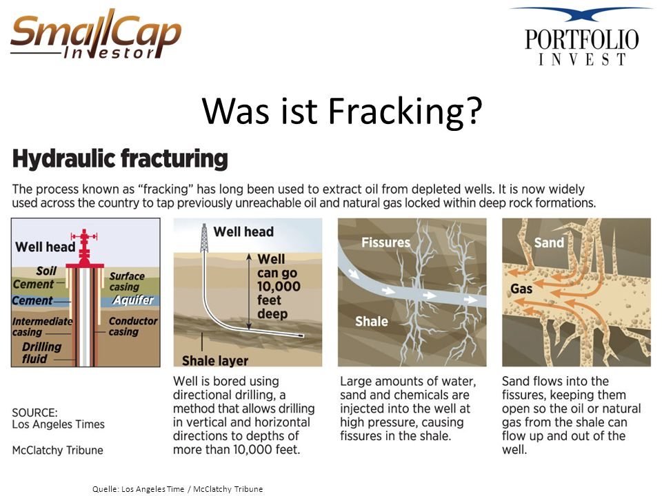 Was ist Fracking? Quelle: Los Angeles Time / McClatchy Tribune